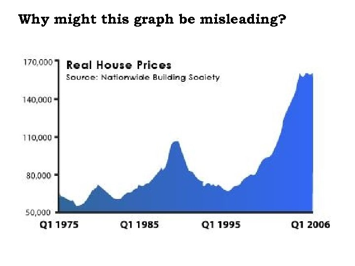 Why might this graph be misleading?