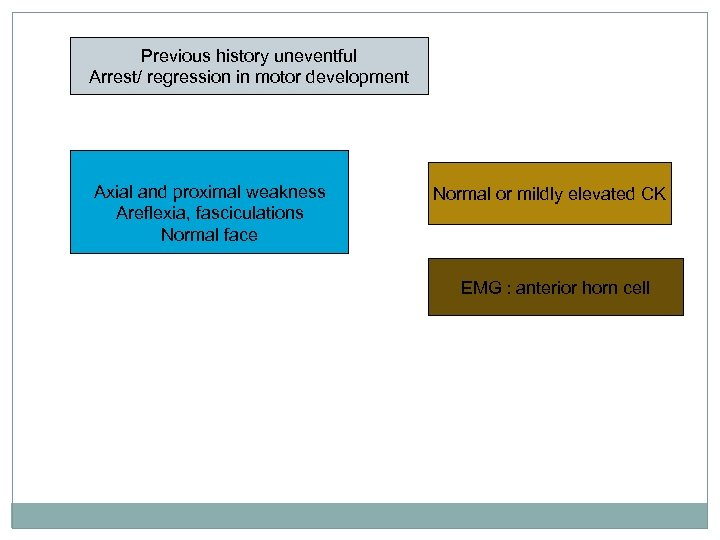Previous history uneventful Arrest/ regression in motor development Axial and proximal weakness Areflexia, fasciculations