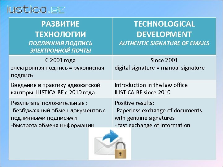 РАЗВИТИЕ ТЕХНОЛОГИИ ПОДЛИННАЯ ПОДПИСЬ ЭЛЕКТРОННОЙ ПОЧТЫ TECHNOLOGICAL DEVELOPMENT AUTHENTIC SIGNATURE OF EMAILS C 2001