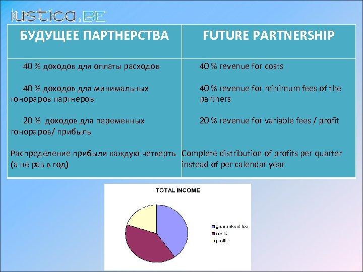 БУДУЩЕЕ ПАРТНЕРСТВА FUTURE PARTNERSHIP 40 % доходов для оплаты расходов 40 % revenue for