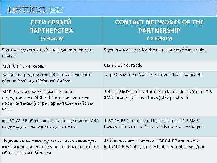 СЕТИ СВЯЗЕЙ ПАРТНЕРСТВA CIS FORUM CONTACT NETWORKS OF THE PARTNERSHIP CIS FORUM 5 лет