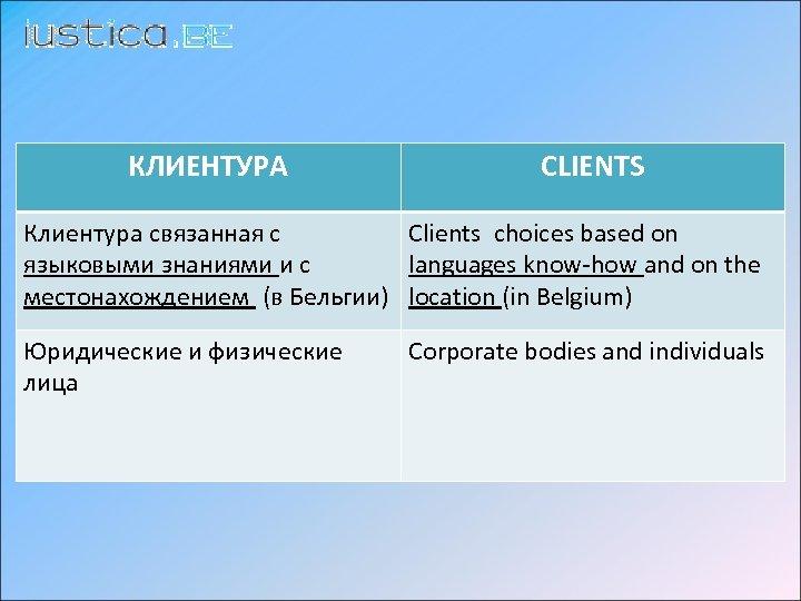 КЛИЕНТУРА CLIENTS Клиентура cвязанная с Clients choices based on языковыми знаниями и с languages