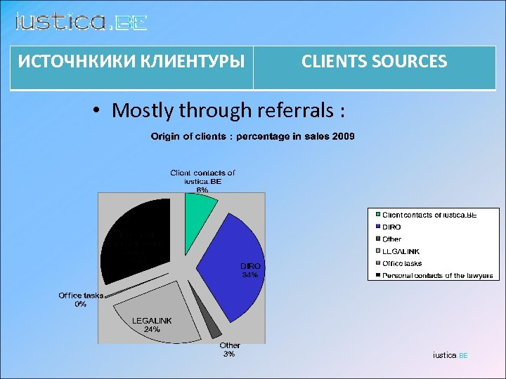 ИСТОЧНКИКИ КЛИЕНТУРЫ CLIENTS SOURCES • Mostly through referrals : iustica. BE