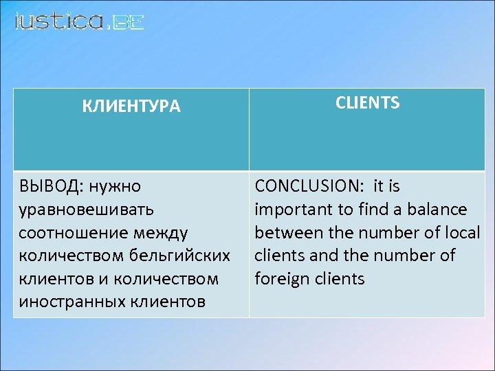 КЛИЕНТУРА CLIENTS ВЫВОД: нужно уравновешивать соотношение между количеством бельгийских клиентов и количеством иностранных клиентов