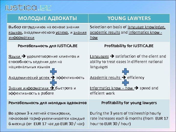 МОЛОДЫЕ АДВОКАТЫ YOUNG LAWYERS Выбор сотрудников на основе знания Selection on basis of language