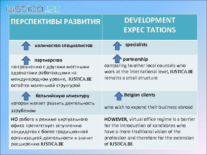 ПЕРСПЕКТИВЫ РАЗВИТИЯ количество специалистов DEVELOPMENT EXPEC TATIONS specialists партнерство по сравнению с другими местными