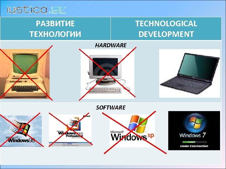 РАЗВИТИЕ ТЕХНОЛОГИИ TECHNOLOGICAL DEVELOPMENT HARDWARE SOFTWARE