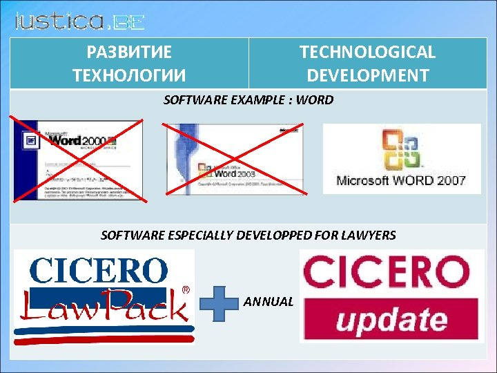 РАЗВИТИЕ ТЕХНОЛОГИИ TECHNOLOGICAL DEVELOPMENT SOFTWARE EXAMPLE : WORD SOFTWARE ESPECIALLY DEVELOPPED FOR LAWYERS ANNUAL