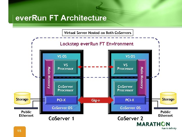 ever. Run FT Architecture Virtual Server Hosted on Both Co. Servers Lockstep ever. Run