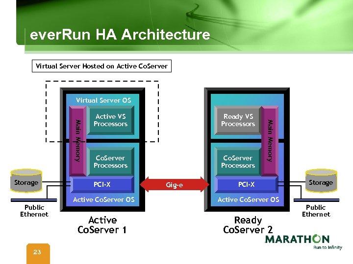 ever. Run HA Architecture Virtual Server Hosted on Active Co. Server Virtual Server OS