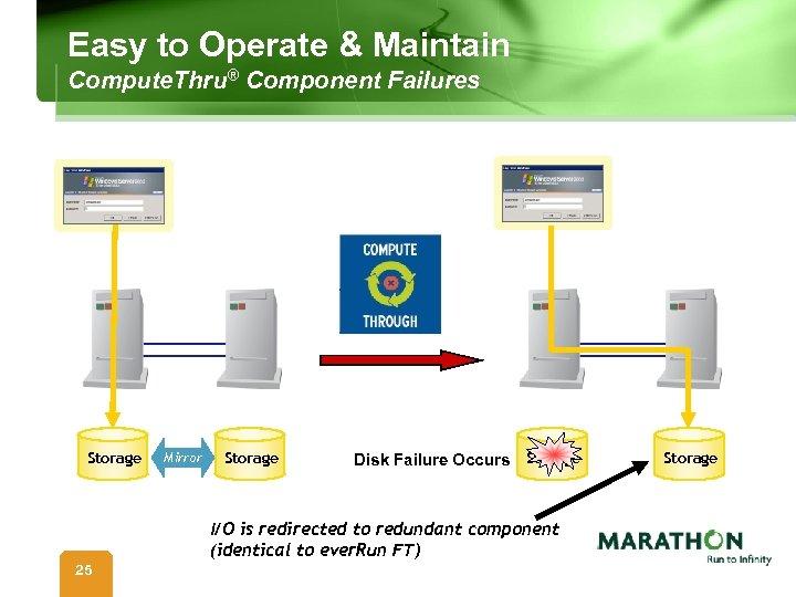 Easy to Operate & Maintain Compute. Thru® Component Failures Storage Mirror Storage Disk Failure