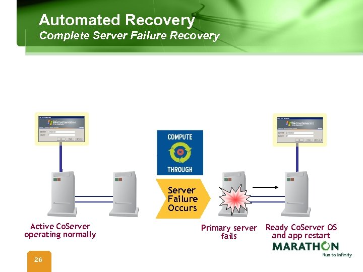 Automated Recovery Complete Server Failure Recovery Server Failure Occurs Active Co. Server operating normally