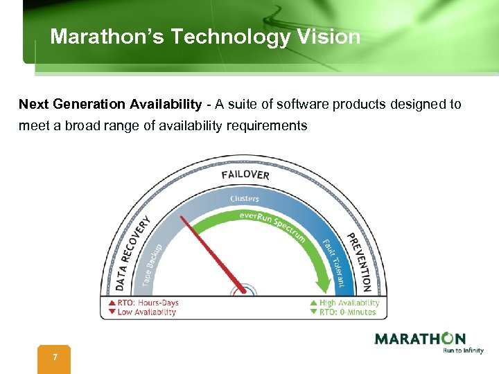 Marathon's Technology Vision Next Generation Availability - A suite of software products designed to