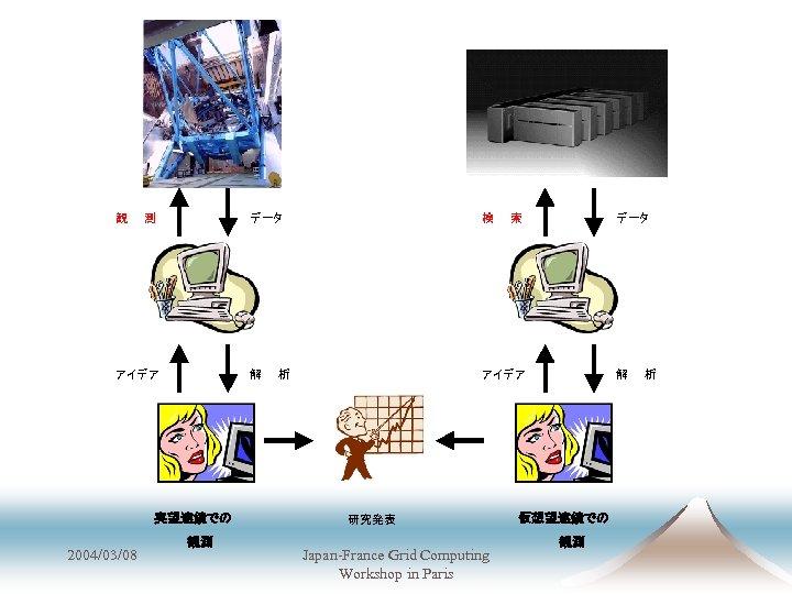 観 測 データ 解 アイデア 実望遠鏡での 2004/03/08 観測 検 アイデア 析 研究発表 Japan-France Grid