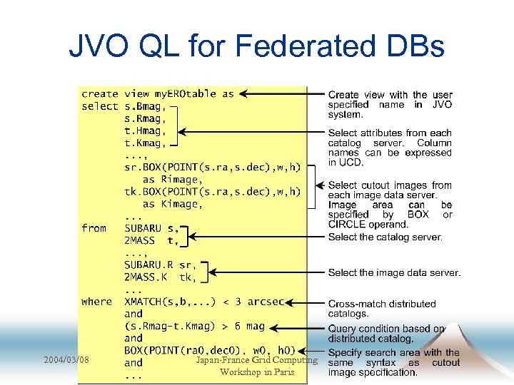 JVO QL for Federated DBs 2004/03/08 Japan-France Grid Computing Workshop in Paris