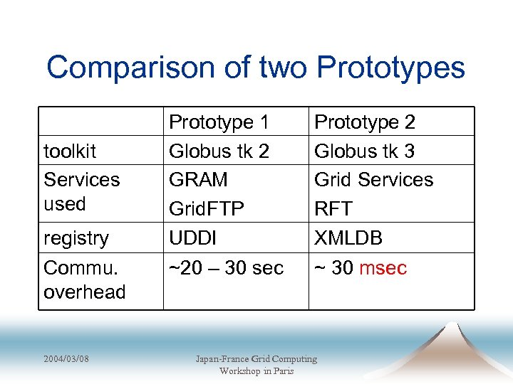 Comparison of two Prototypes toolkit Services used registry Commu. overhead 2004/03/08 Prototype 1 Globus