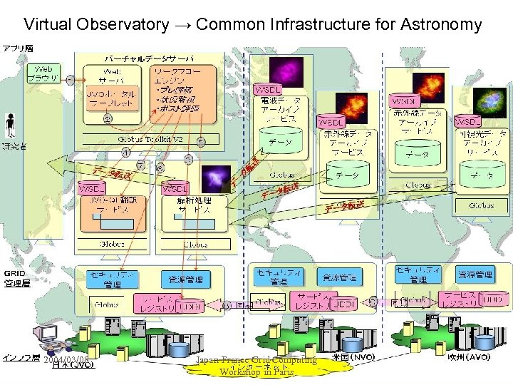 Virtual Observatory → Common Infrastructure for Astronomy 2004/03/08 Japan-France Grid Computing Workshop in Paris