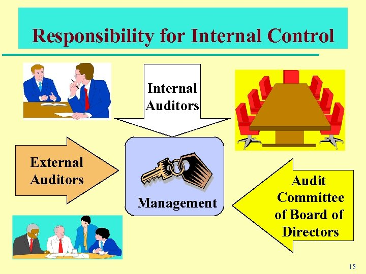 Responsibility for Internal Control Internal Auditors External Auditors Management Audit Committee of Board of