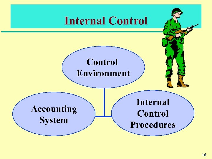 Internal Control Environment Accounting System Internal Control Procedures 16