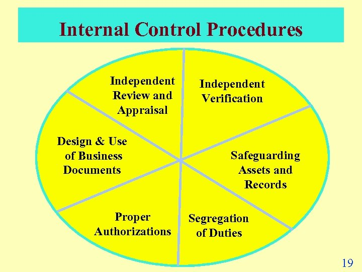 Internal Control Procedures Independent Review and Appraisal Design & Use of Business Documents Proper