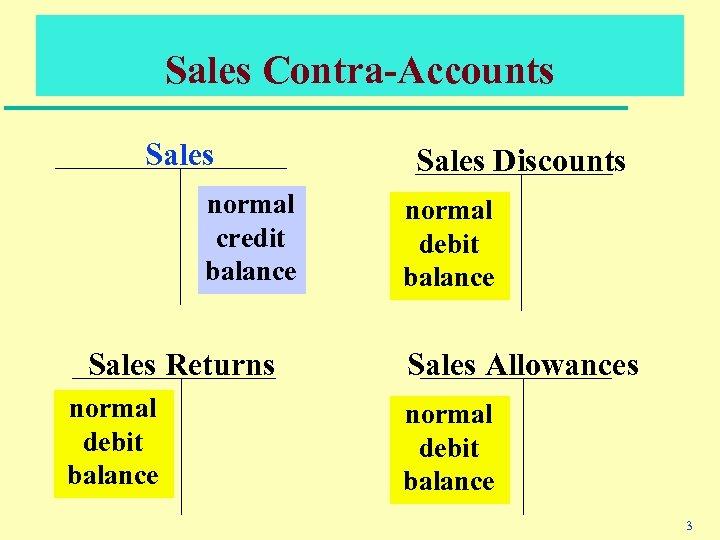 Sales Contra-Accounts Sales normal credit balance Sales Returns normal debit balance Sales Discounts normal