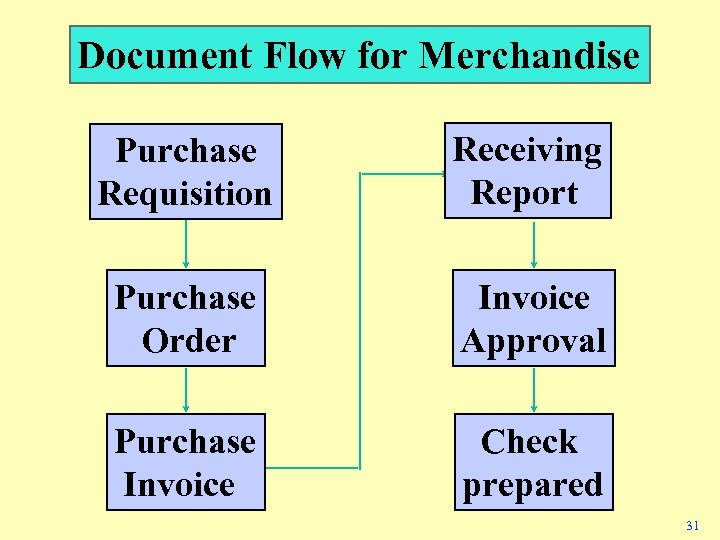 Document Flow for Merchandise Purchase Requisition Receiving Report Purchase Order Invoice Approval Purchase Invoice