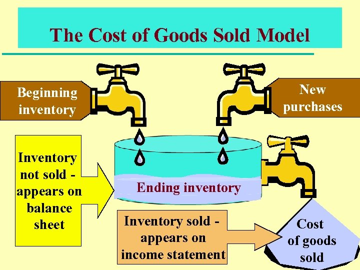 The Cost of Goods Sold Model New purchases Beginning inventory Inventory not sold appears