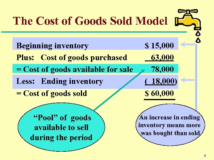 The Cost of Goods Sold Model Beginning inventory Plus: Cost of goods purchased =