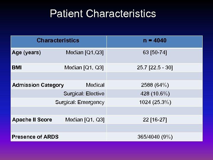 Patient Characteristics n = 4040 Age (years) Median [Q 1, Q 3] 63 [50