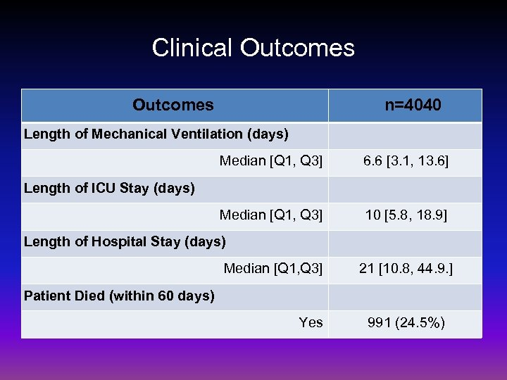 Clinical Outcomes n=4040 Length of Mechanical Ventilation (days) Median [Q 1, Q 3] 6.
