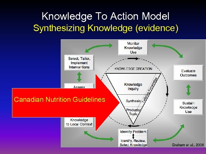 Knowledge To Action Model Synthesizing Knowledge (evidence) Canadian Nutrition Guidelines