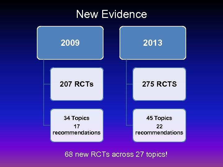 New Evidence 2009 2013 207 RCTs 275 RCTS 34 Topics 45 Topics 17 recommendations