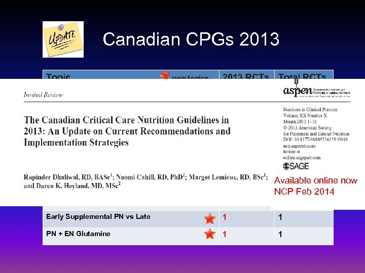 Canadian CPGs 2013 Topic new topics 2013 RCTs Total RCTs Fish Oils/Borage Oils 4