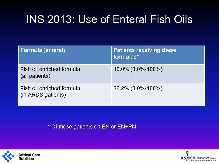 INS 2013: Use of Enteral Fish Oils Formula (enteral) Patients receiving these formulas* Fish