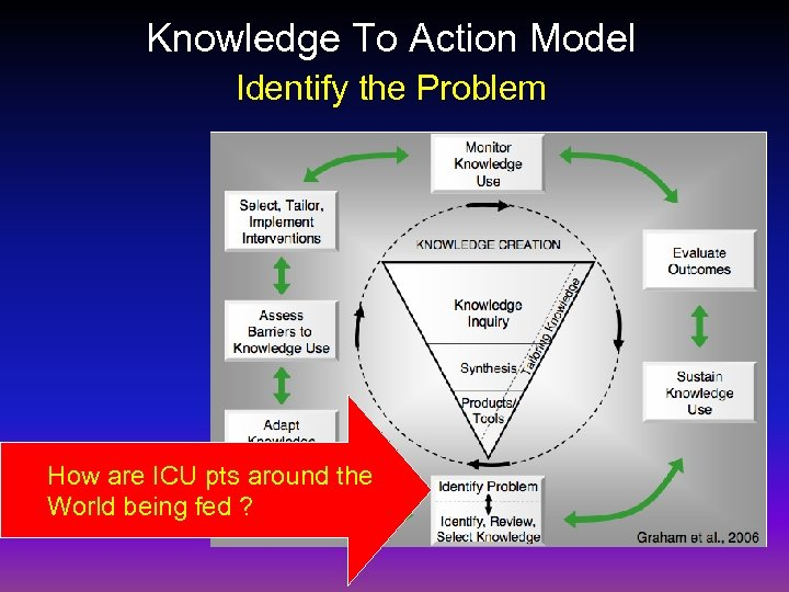 Knowledge To Action Model Identify the Problem How are ICU pts around the World