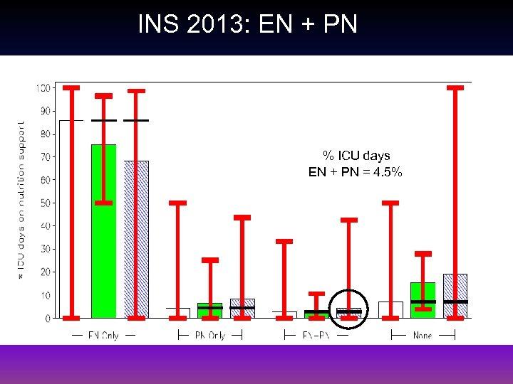 INS 2013: EN + PN % ICU days EN + PN = 4. 5%