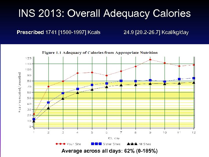 INS 2013: Overall Adequacy Calories Prescribed 1741 [1500 -1997] Kcals 24. 9 [20. 2