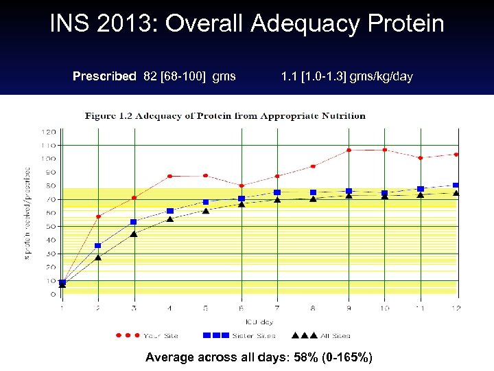 INS 2013: Overall Adequacy Protein Prescribed 82 [68 -100] gms 1. 1 [1. 0