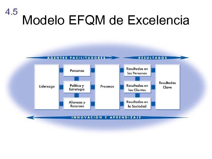 4. 5 Modelo EFQM de Excelencia 9