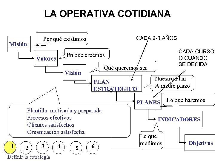 LA OPERATIVA COTIDIANA CADA 2 -3 AÑOS Por qué existimos Misión CADA CURSO O