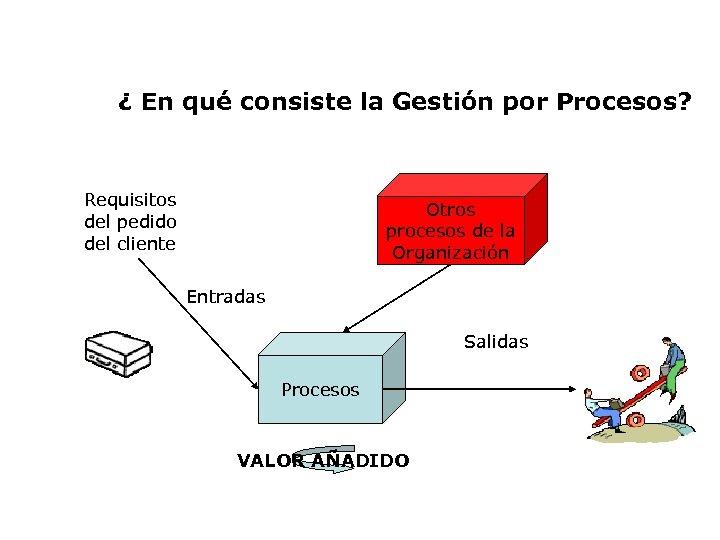 ¿ En qué consiste la Gestión por Procesos? Requisitos del pedido del cliente Otros