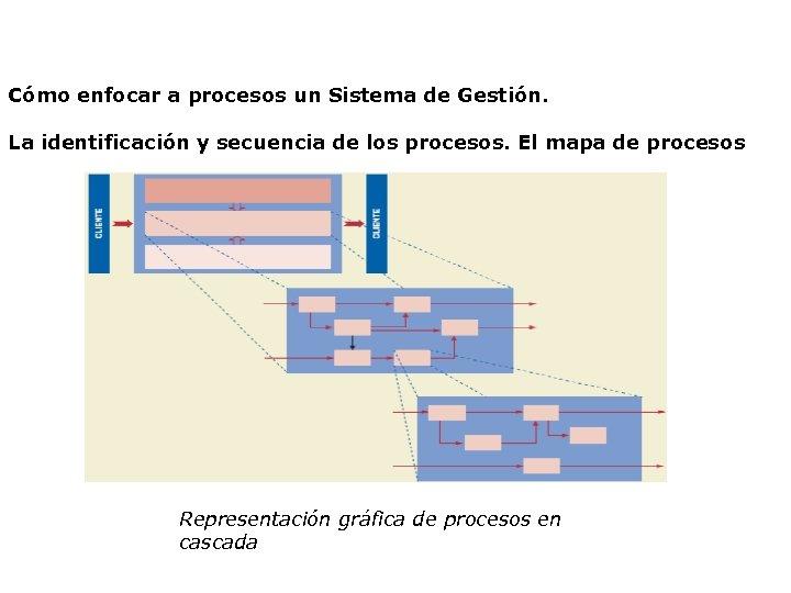 Cómo enfocar a procesos un Sistema de Gestión. La identificación y secuencia de los