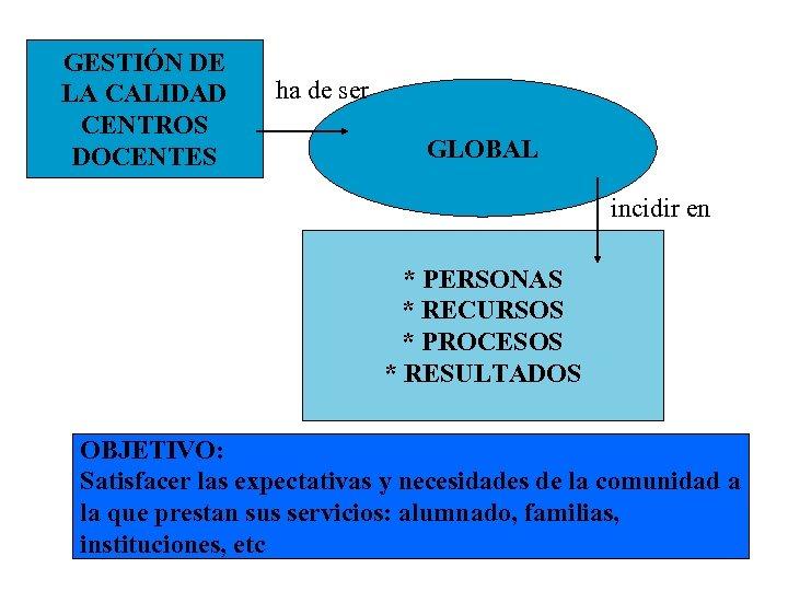 GESTIÓN DE LA CALIDAD CENTROS DOCENTES ha de ser GLOBAL incidir en * PERSONAS