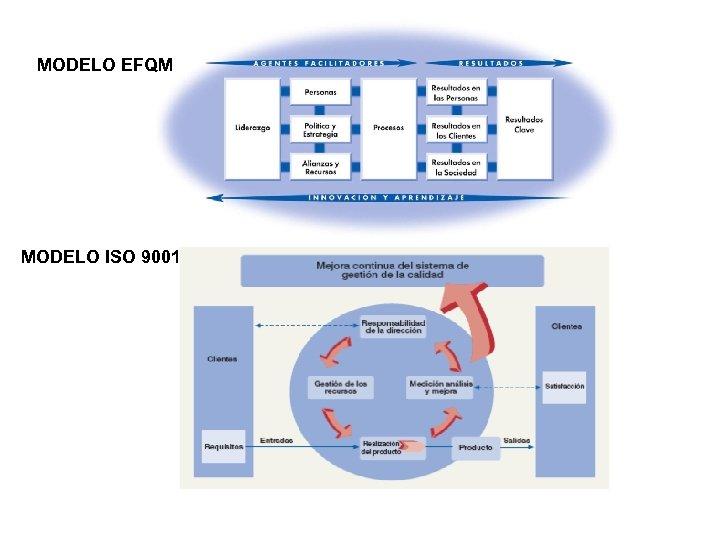MODELO EFQM MODELO ISO 9001