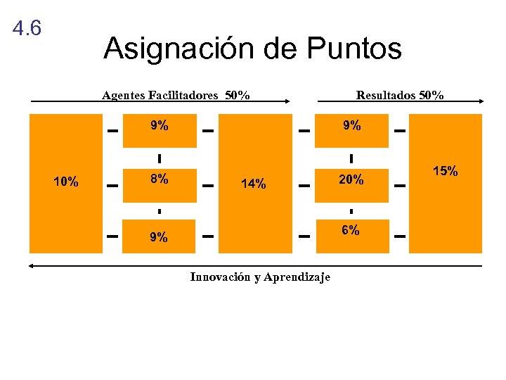 4. 6 Asignación de Puntos Agentes Facilitadores 50% Resultados 50% 9% 10% 9% 8%