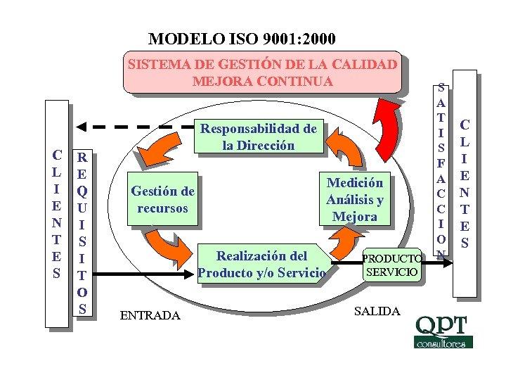 MODELO ISO 9001: 2000 SISTEMA DE GESTIÓN DE LA CALIDAD MEJORA CONTINUA C L