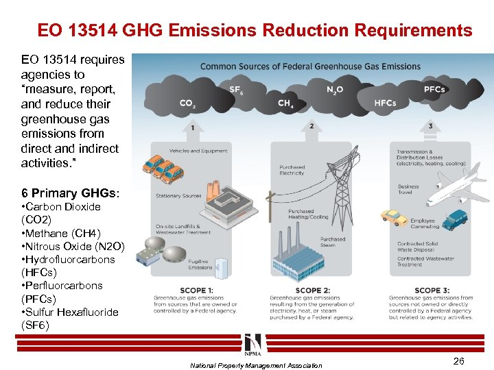 """EO 13514 GHG Emissions Reduction Requirements EO 13514 requires agencies to """"measure, report, and"""