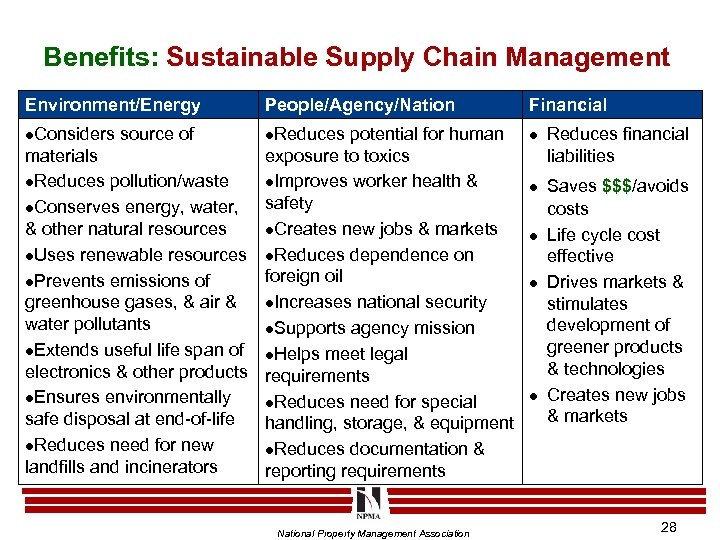 Benefits: Sustainable Supply Chain Management Environment/Energy People/Agency/Nation Financial l. Considers l. Reduces l source
