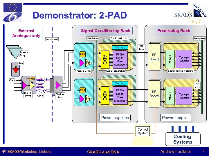 Demonstrator: 2 -PAD External Analogue only Clock distribution Mid-Plane Bunker wall Memory ADC PSU