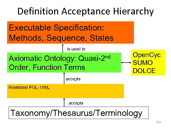 Definition Acceptance Hierarchy Executable Specification: Methods, Sequence, States is used in Quasi-2 nd Axiomatic